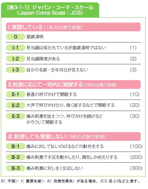ジャパン・コーマ・スケール(JCS)