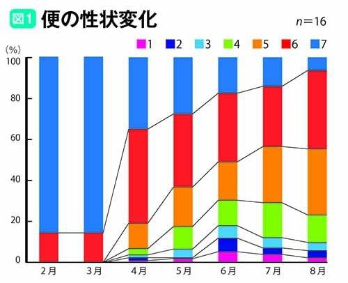 便の性状変化のグラフ