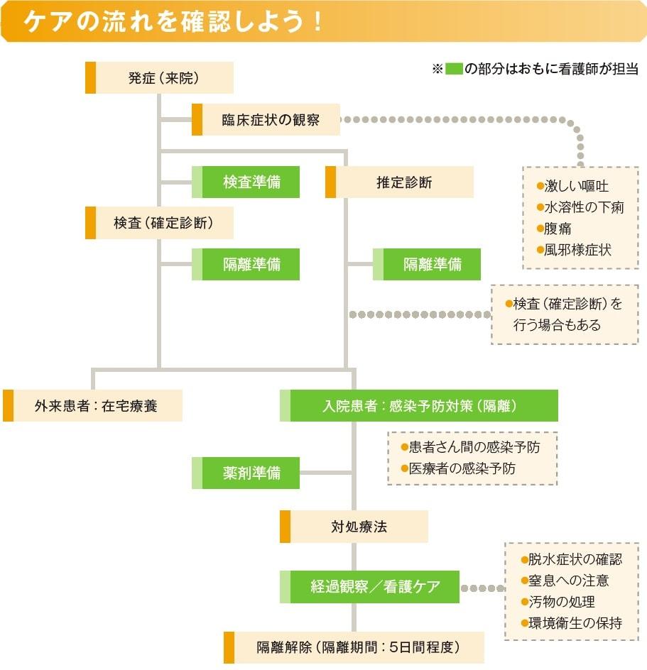 ケアの流れ説明表