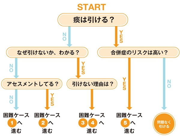 攻略Map