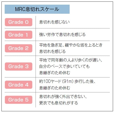 MRC息切れスケール表