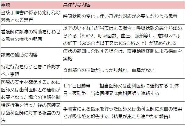 「直接動脈穿刺による採血」に係る手順書のイメージ表