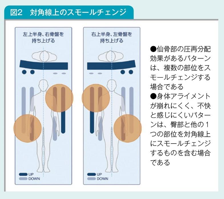 小枝を使用したスモールチェンジの方法図