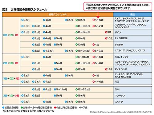 世界各国の接種スケジュール表