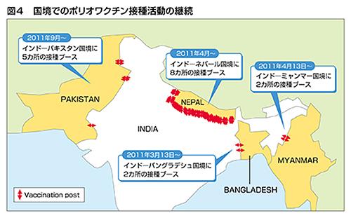 国境でのポリオワクチン接種活動の継続の図