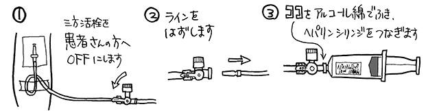 三方活栓にシリンジを接続する手順