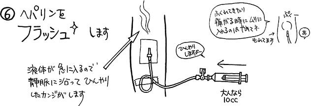 向き 三方 活栓