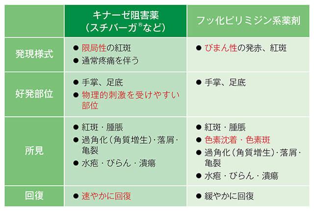薬剤による手足症候群症状の違い説明表