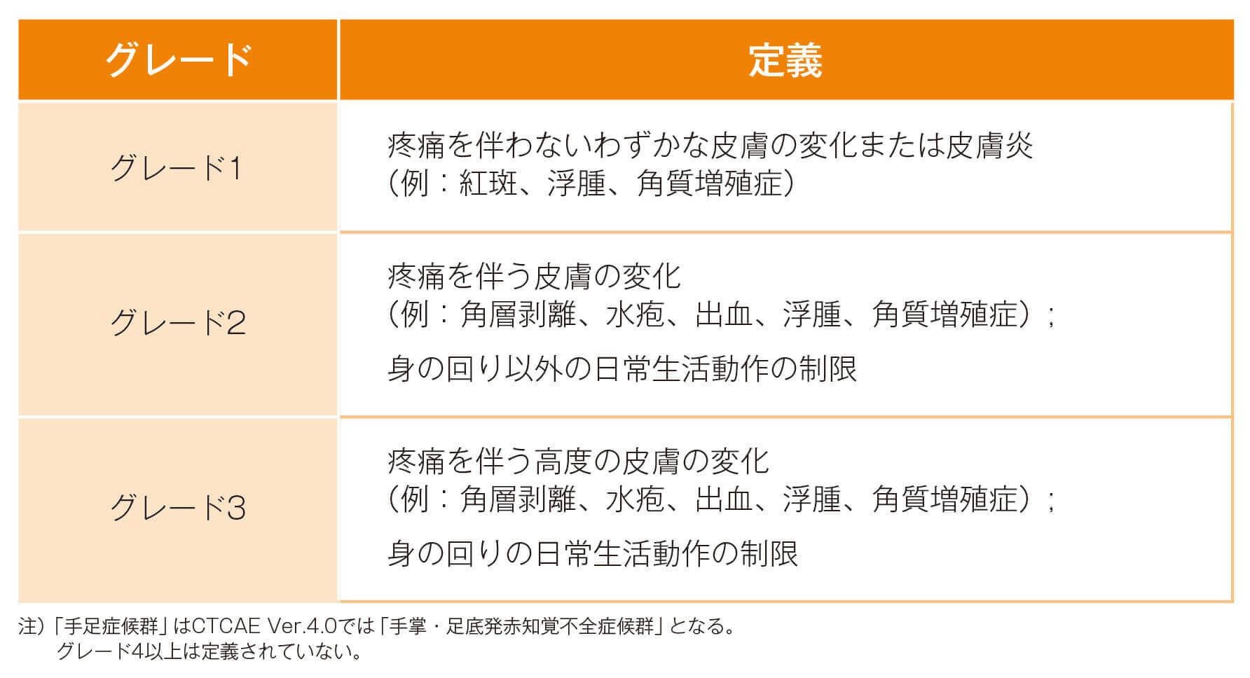手足症候群のグレード(CTCAE Ver.4.0より抜粋)