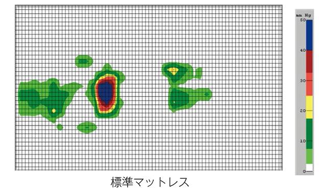 標準マットレス接触圧データ