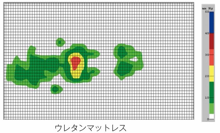 ウレタンマットレス接触圧データ