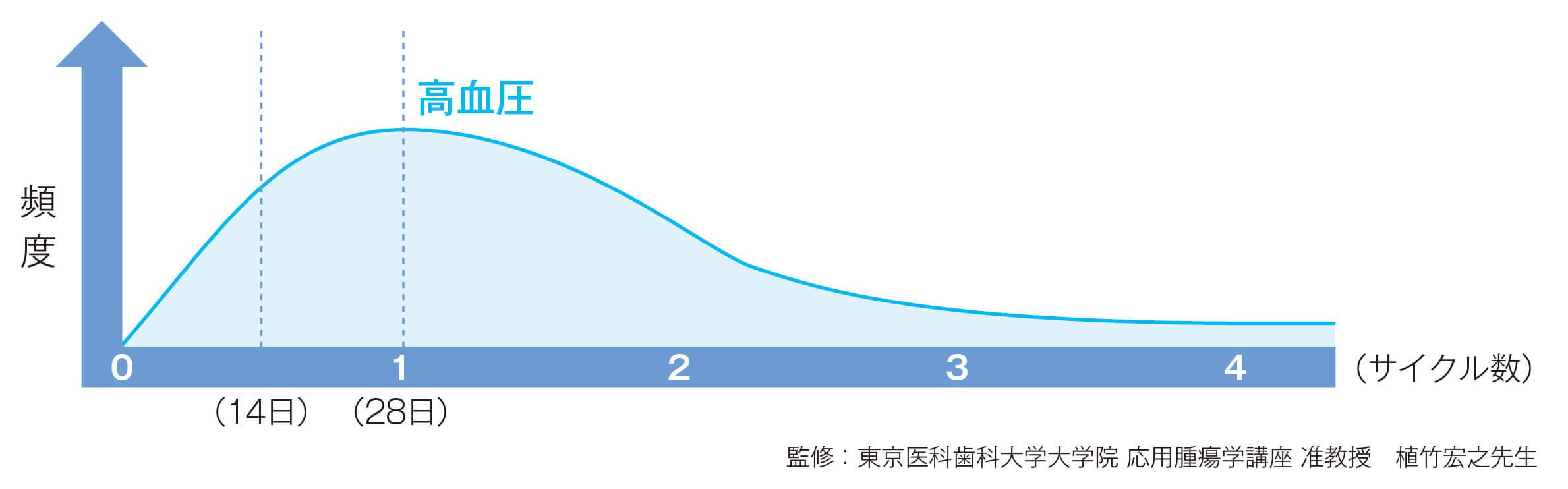 スチバーガ®による高血圧の発現時期