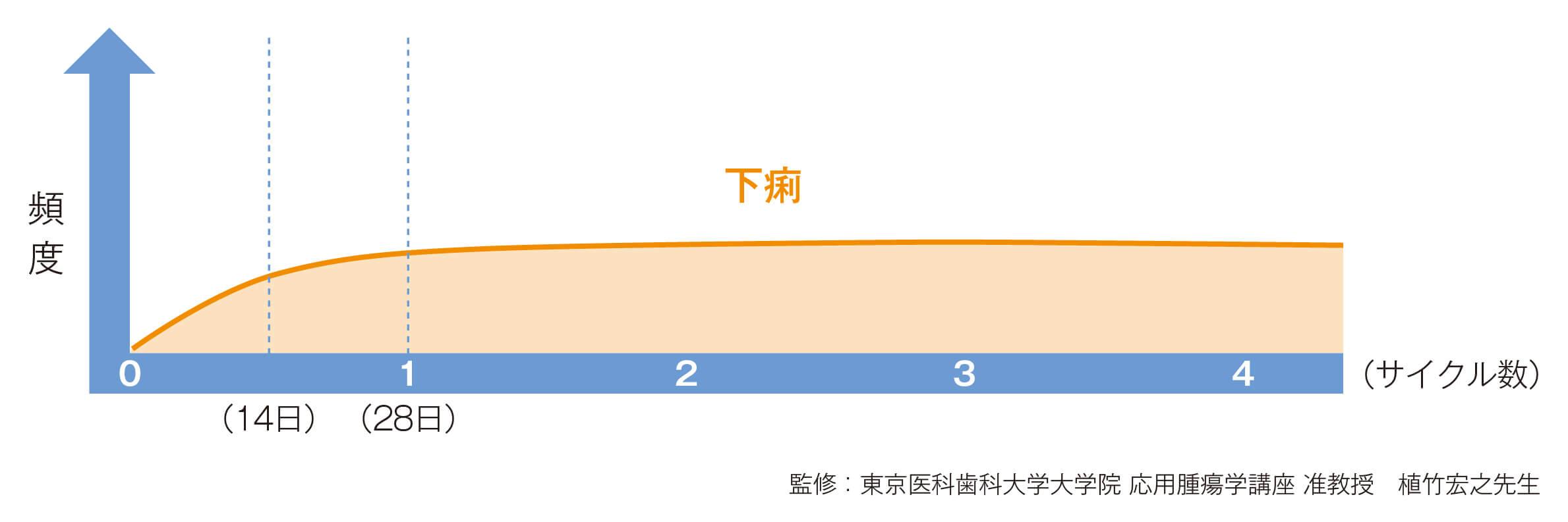 スチバーガ®による下痢の発現時期説明図