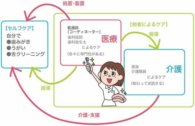 口腔ケアの役割分担
