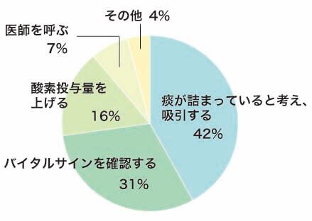 回答割合グラフ