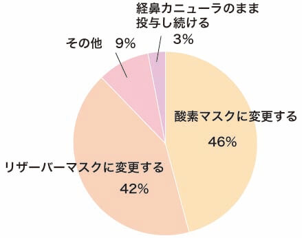 回答割合グラフ②