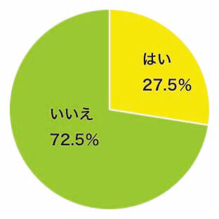 回答集計グラフ(はい:27.5%/いいえ:72.5%)