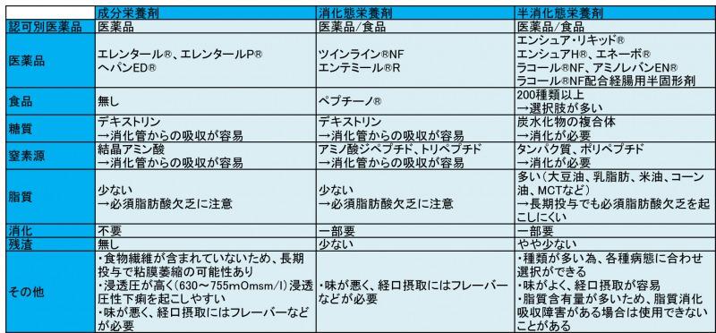 経腸栄養剤の種類と特徴についての表