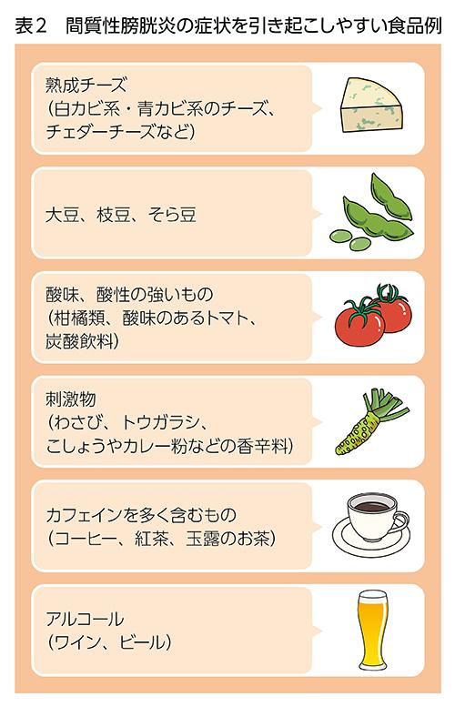 間質性膀胱炎の症状を引き起こしやすい食品例