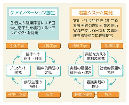 ケアイノベーション創生と看護システム開発の表