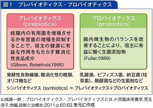 プロバイオティクスとプレバイオティクスの図