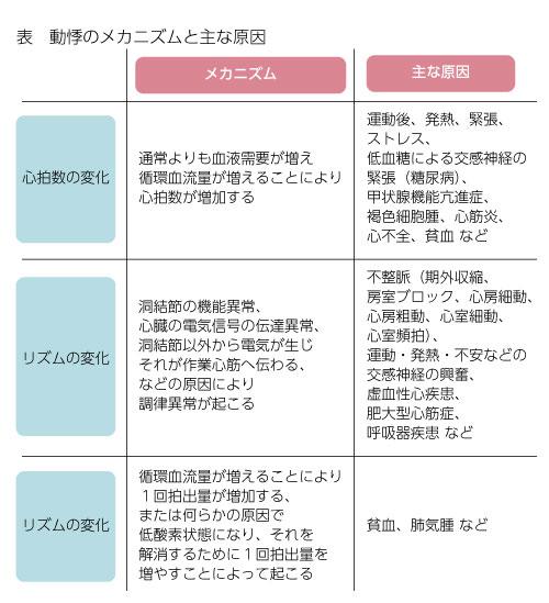 動悸のアセスメントと主な原因の表