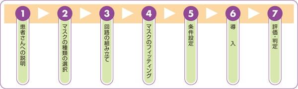 NPPVの実施の手順