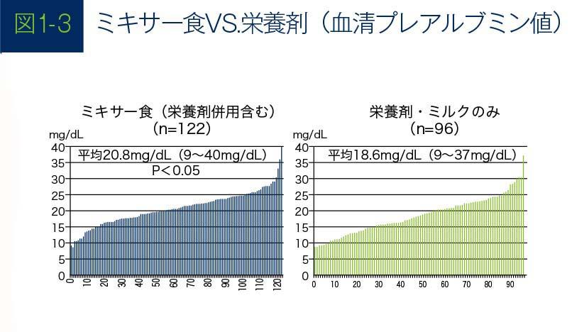 ミキサー食VS栄養剤のグラフ(血清プレアルブミン値)