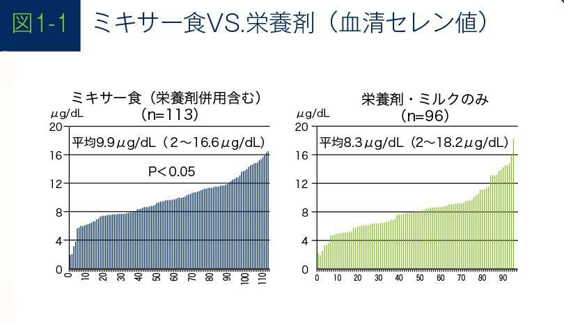 ミキサー食VS栄養剤のグラフ(血清セレン)