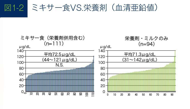 ミキサー食VS栄養剤のグラフ(血清亜鉛値)
