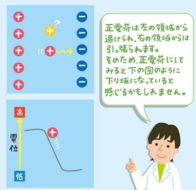 電位とは、正電荷にとっての「高さ」に相当する概念説明イラスト