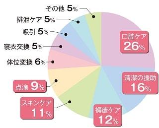 アンケート集計結果グラフ②