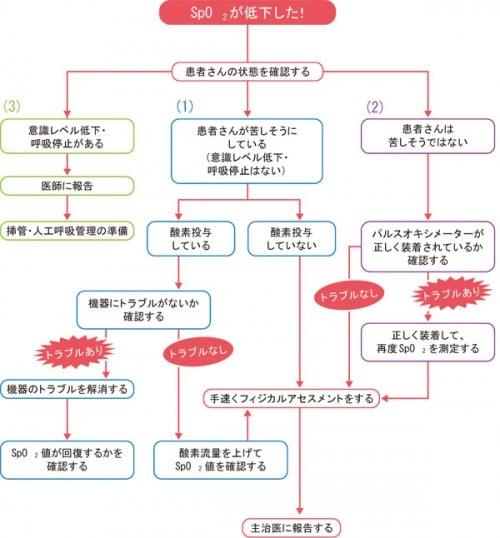 SpO2低下時のアセスメントの流れ説明図