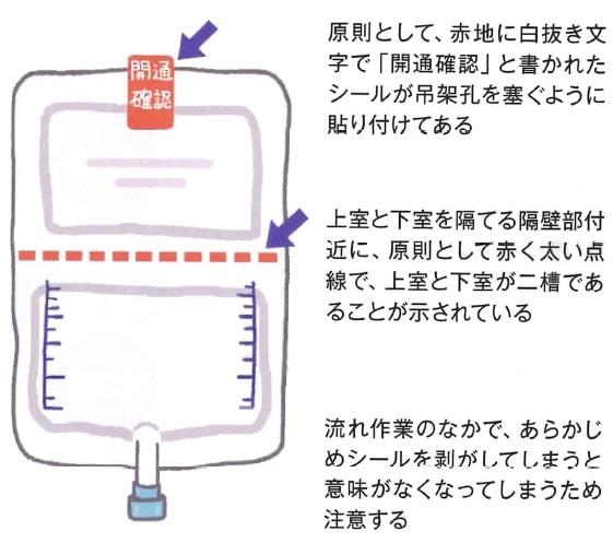 二槽バッグ(ダブルバッグ)製剤の表示