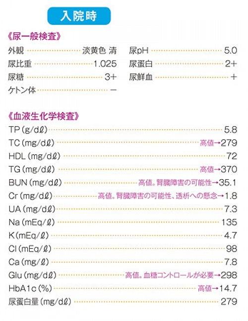 高血糖事例②