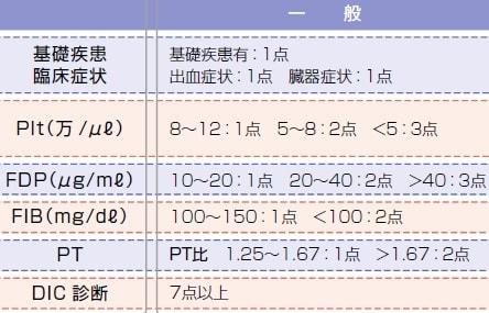 DICの診断スコア(厚生労働省基準)