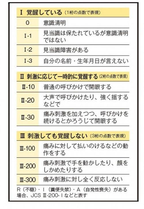 ジャパン・コーマ・スケール