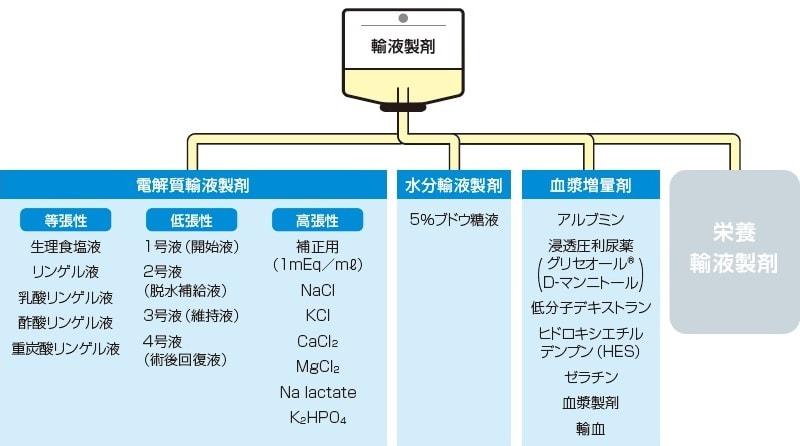 輸液製剤の種類