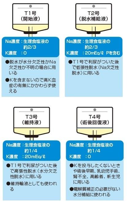 低張電解質輸液製剤の違い