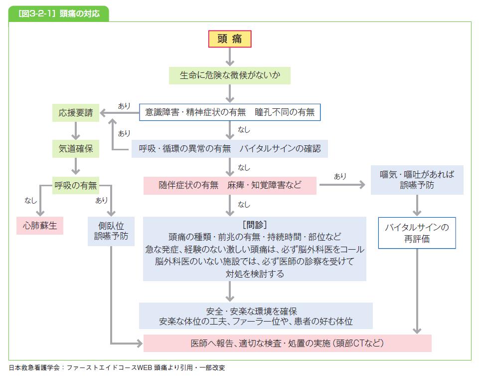 頭痛の対応説明図