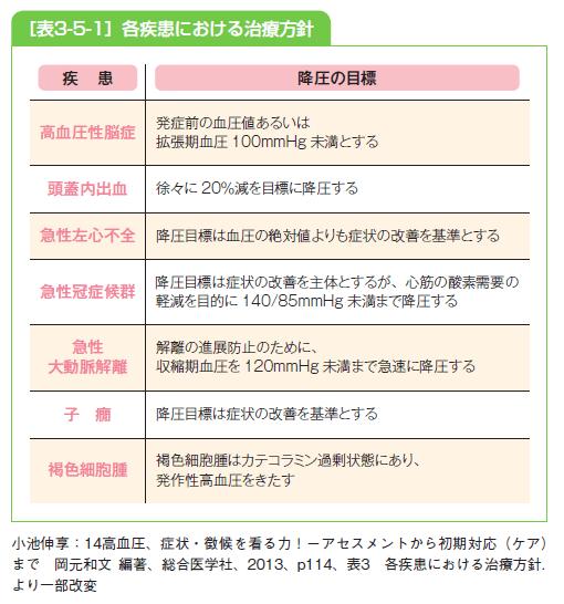 各疾患における治療方針