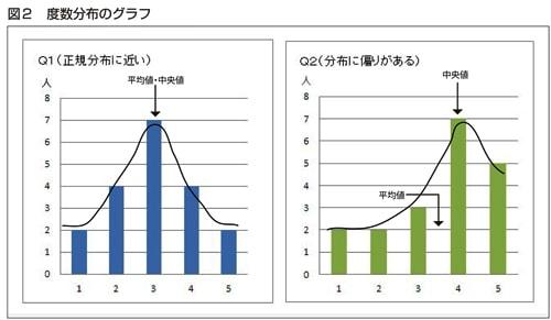 度数分布のグラフ