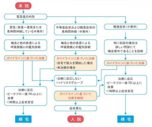救急外来における喘息発作治療の流れ