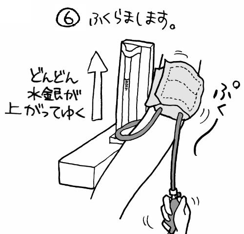 血圧測定における加圧方法