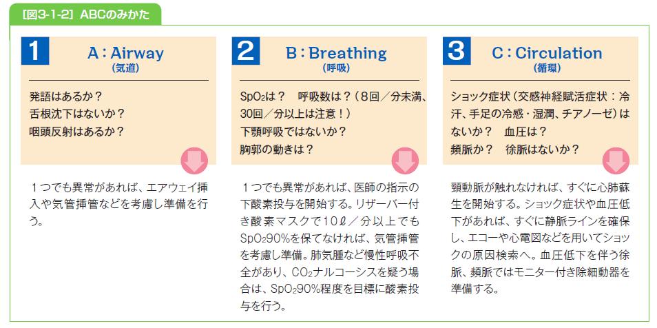 ABC(気道・呼吸・循環)の見方