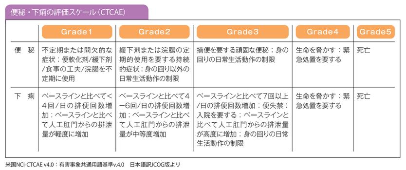 便秘・下痢の評価スケール(CTCAE)