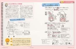 ナース専科マガジン2015年5月号『ねじ子とパン太郎の人工呼吸器解体新書』内容