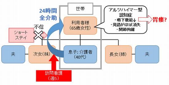 関係説明図