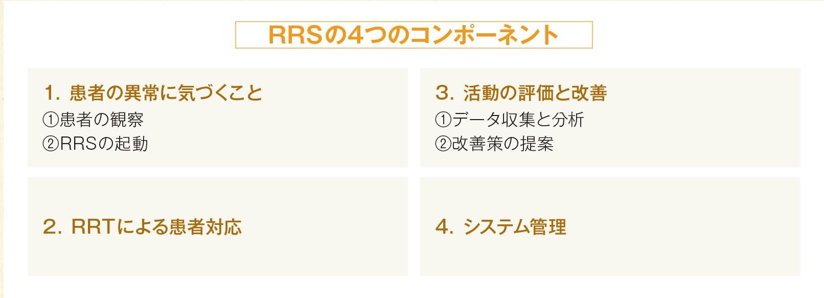 RRSの4つのコンポネント説明表