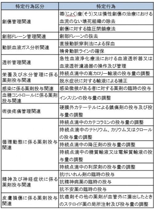 特定行為区分分類表②